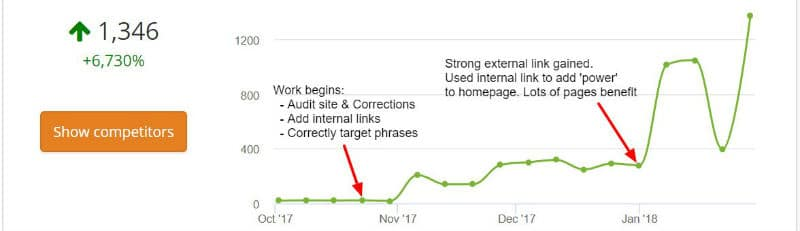 Search traffic growth due to internal links being added - Example 1