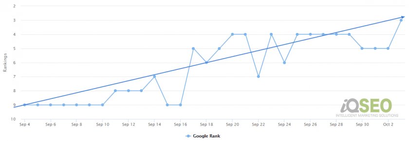 UK SEO company iQSEO delivered this growth to a current client